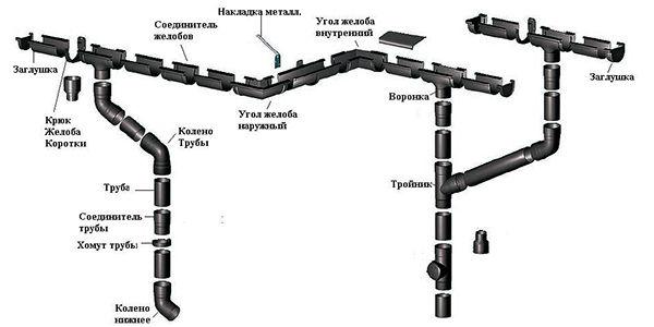 Водосточные системы Gamrat Элементы водосточной системы